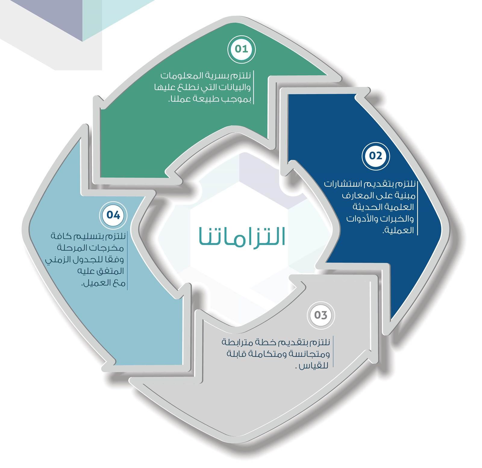 شركة الأداء المنتظم للاستشارات المالية والتطوير في السعودية